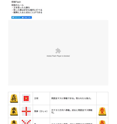 Adobe Flash Playerがブロックされているメッセージ表示